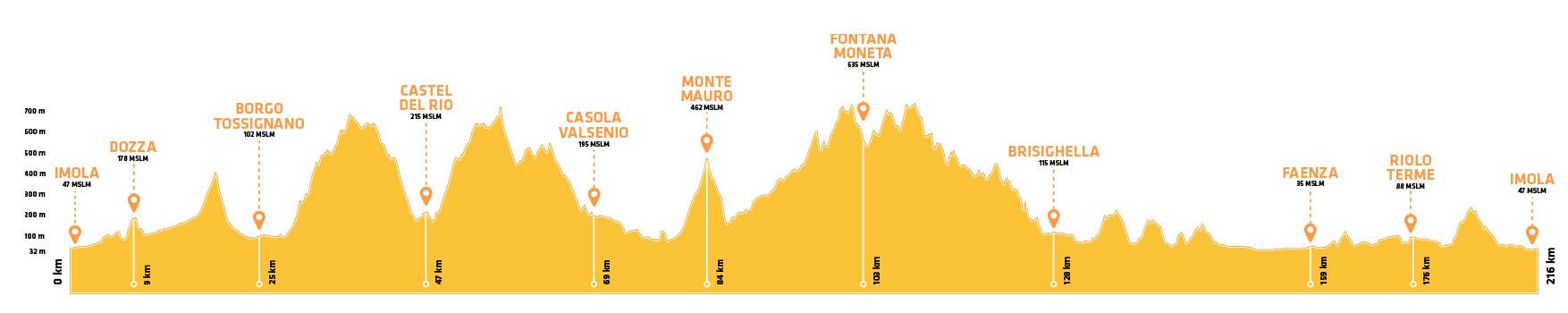 Altimetria Ciclobrevetto Romagna 4 Bike Mountain Bike Trail